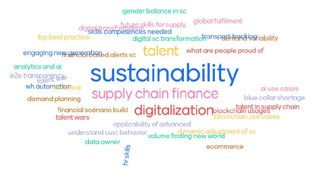 Trust Square Supply Chain Think Tank tag cloud mentimeter results